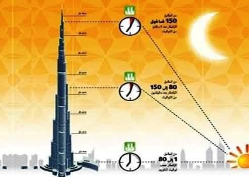 صورة سكان برج خليفة يصومون ويفطرون بمواعيد مختلفة