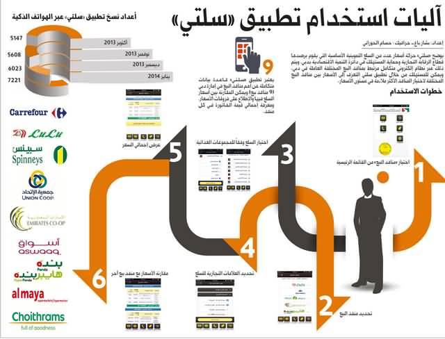 """Photo of تطبيق """"سلتي"""" أول وسيلة للتواصل الإلكتروني مع المستهلكين"""