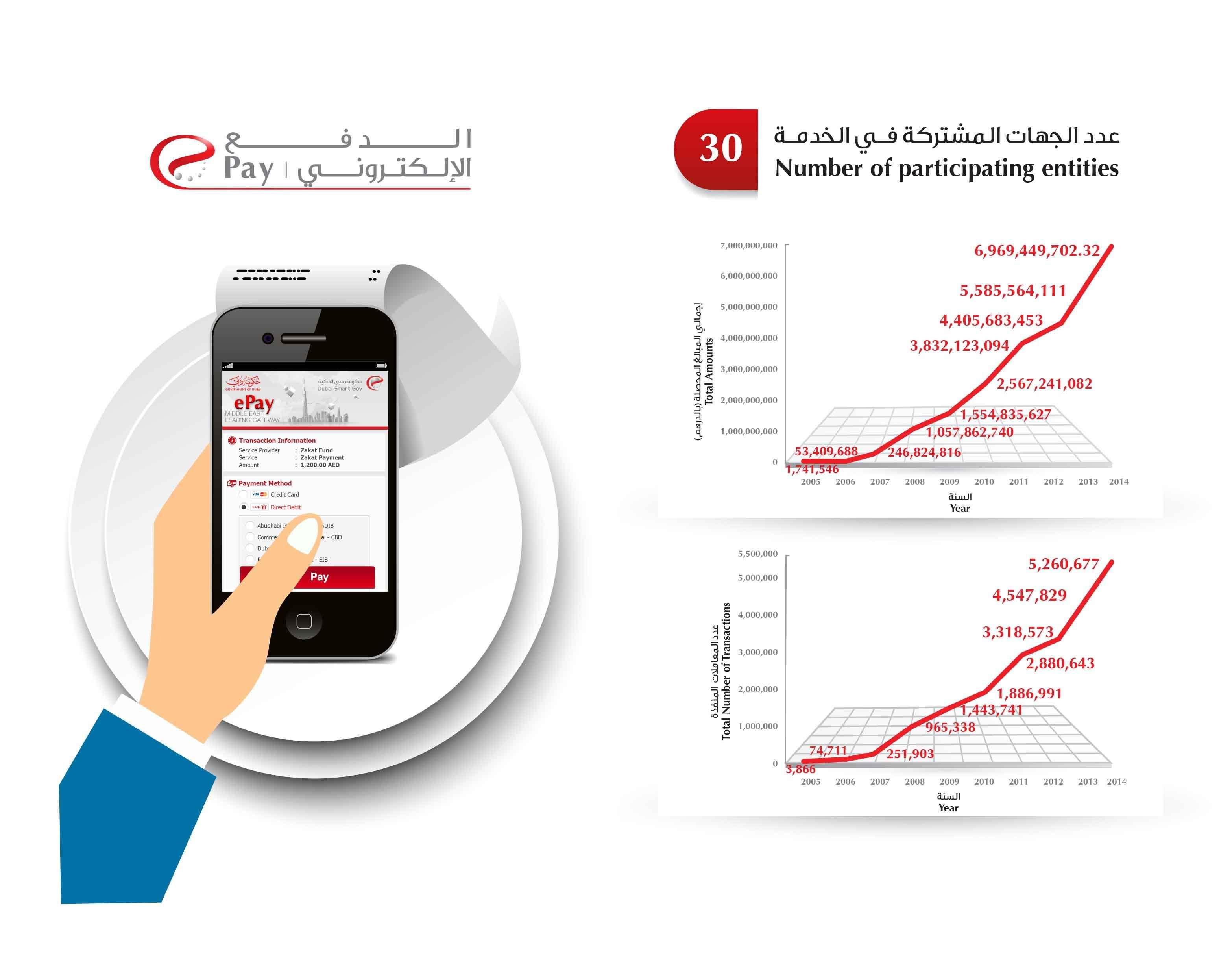 Photo of 7 مليارات قيمة إيرادات الدفع الإلكتروني لــ عام 2014