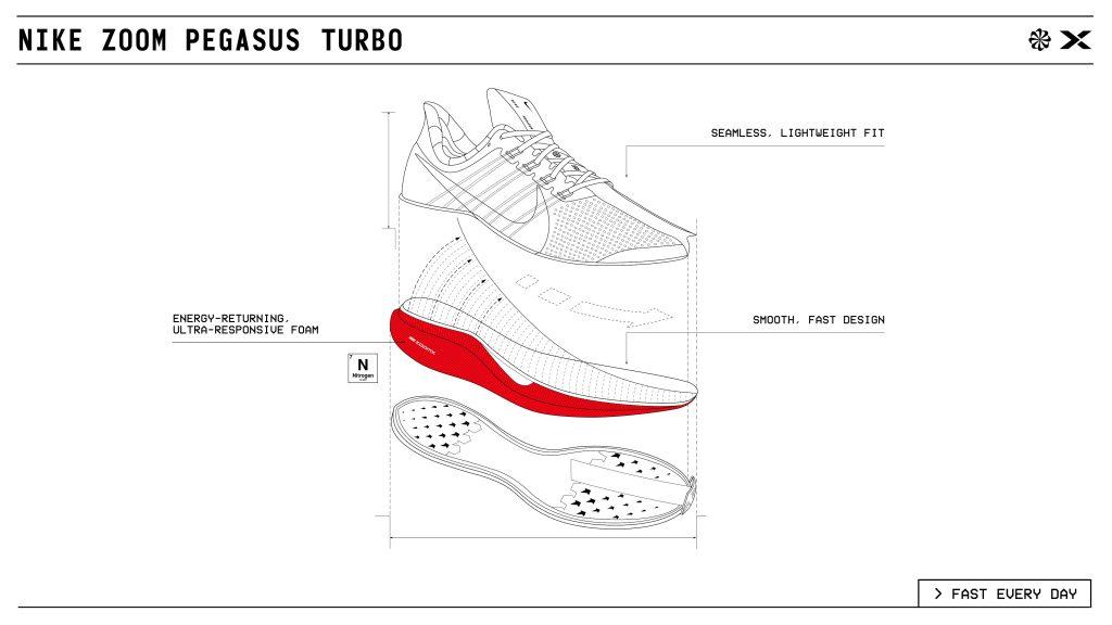 حذاء Zoom Pegasus Turbo الجديد من Nike