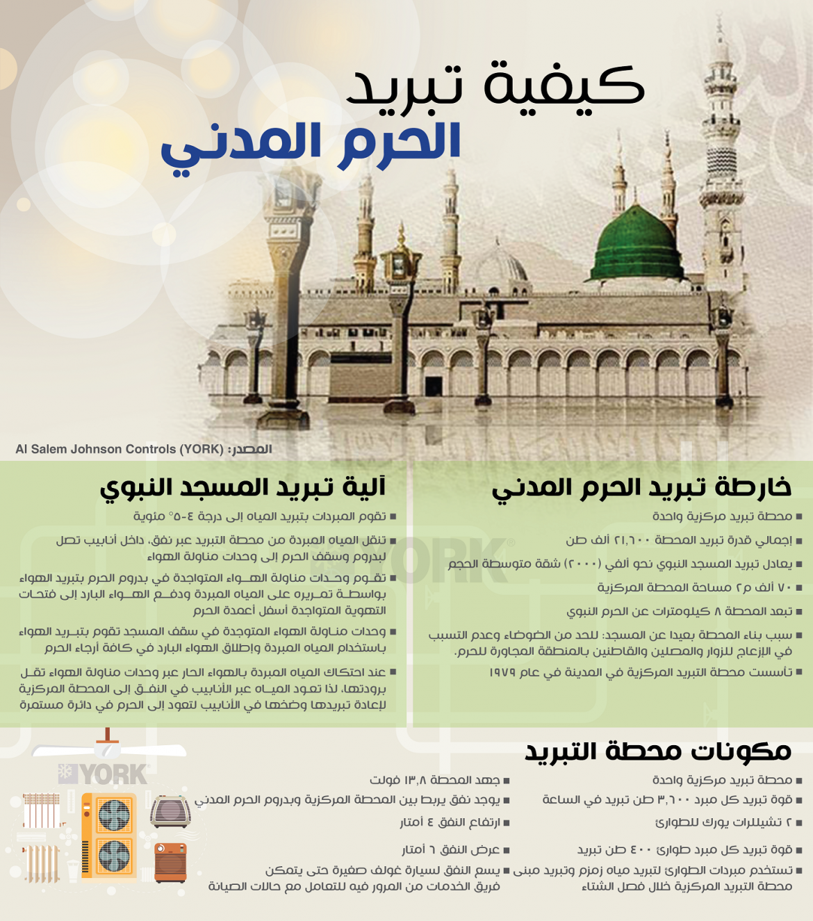 تعرف على كيف تعمل أنظمة تبريد المسجد النبوي الشريف بالمدينة المنورة